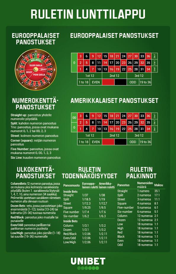 roulette cheat sheet fi